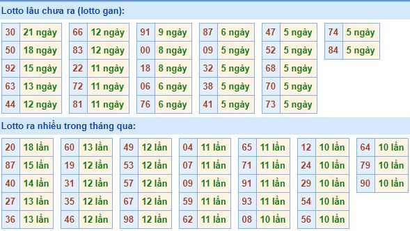 Dự đoán xổ số miền bắc thứ 4 hàng tuần