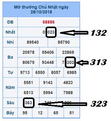 Kinh nghiệm phân tích dự đoán xổ số miền bắc ngày 29/10 nhanh chóng