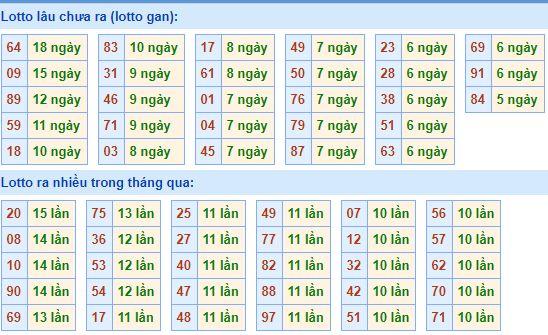 Dự đoán xổ số miền bắc- xsmb thu 4