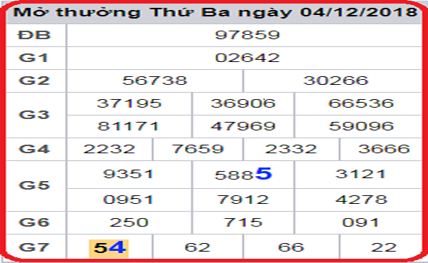 Tổng hợp dự đoán lô tô miền bắc ngày 06/12