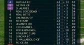 Bảng xếp hạng bóng đá Tây Ban Nha sau vòng 24