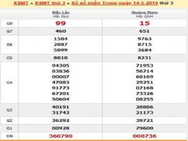 Bảng thống kê tổng hợp dự đoán xsmt ngày 21/05 chính xác