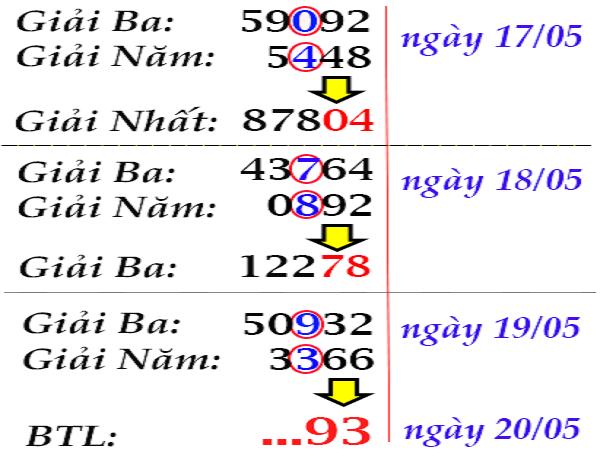 Soi cầu song thủ dự đoán kqxsmb ngày 16/07