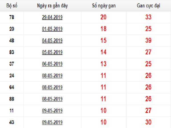 Thống kê vip dự đoán KQXSMB ngày 25/07 chính xác