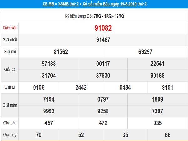 Nhận định kết quả XSMB ngày 20/08 xác suất trúng cao
