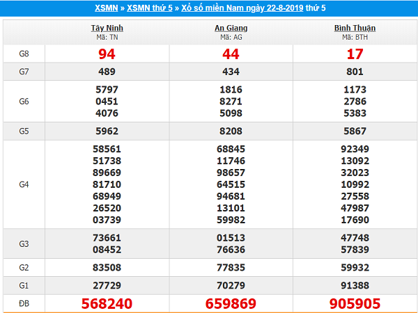 Thống kê KQXSMN ngày 29/08 từ các cao thủ hàng đầu