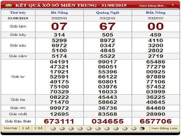 Phân tích XSMT ngày 07/09 chuẩn xác 100%