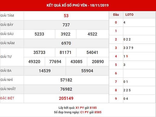 Phân tích XS Phú Yên thứ 2 ngày 25-11-2019