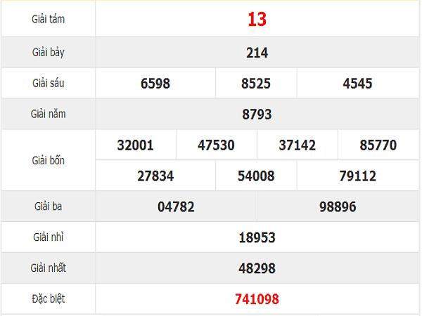 Bảng tổng hợp thống kê XSQN ngày 19/11