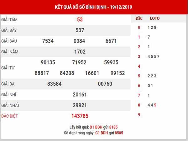 Phân tích XSBDH ngày 26/12/2019