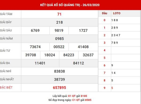 Thống kê KQXS Quảng Trị thứ 5 ngày 23-4-2020