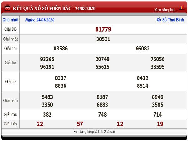 Nhận định xổ số miền bắc -KQXSMB thứ 2 ngày 25/05 tỷ lệ trúng cao