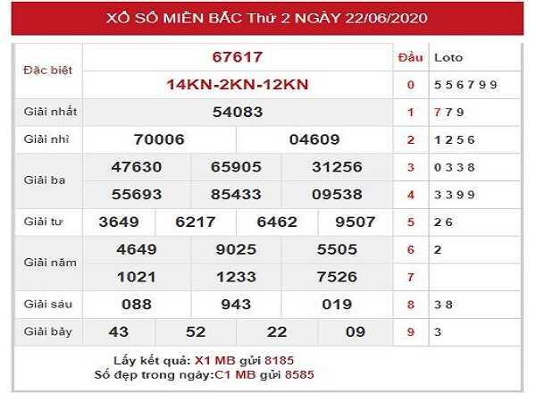 Thống kê KQXSMB- xổ số miền bắc ngày 23/06 chuẩn