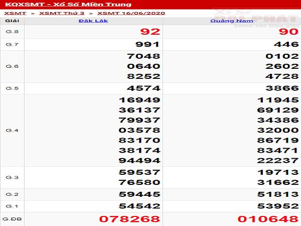 xo-so-mien-trung-thu-4-ngay-16-06-2020-min