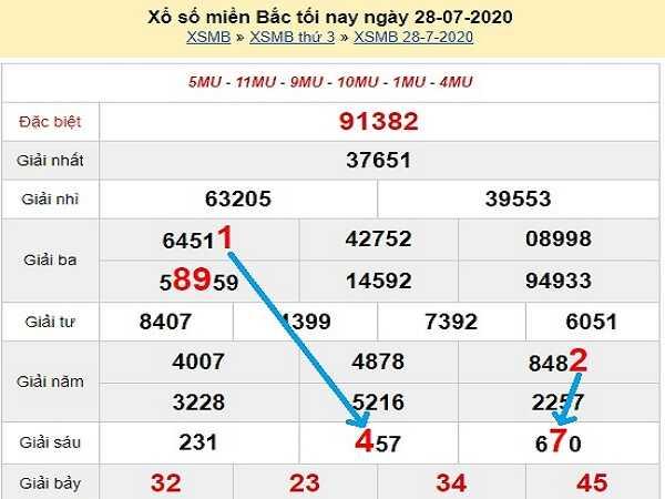 Dự đoán KQXSMB- xổ số miền bắc thứ 4 ngày 29/07/2020