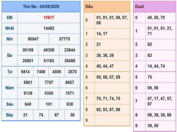 Bảng KQXSMB- Thống kê xổ số miền bắc ngày 05/08/2020 chuẩn