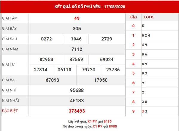 Thống kê xổ số Phú Yên thứ 2 ngày 24-8-2020