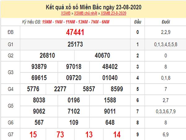 Tổng hợp dự đoán xổ số miền bắc- KQXSMB thứ 2 ngày 24/08/2020