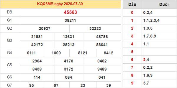 Soi cầu XSMB 31/7/2020 chốt lô số đẹp miền Bắc thứ 6