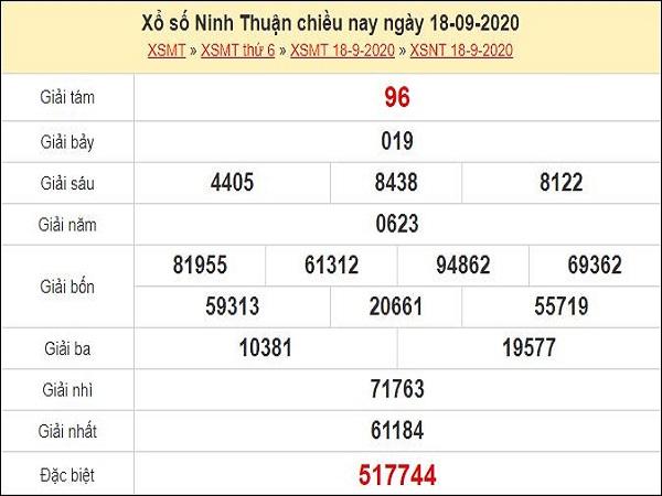 Dự đoán xổ số Ninh Thuận 25-09-2020