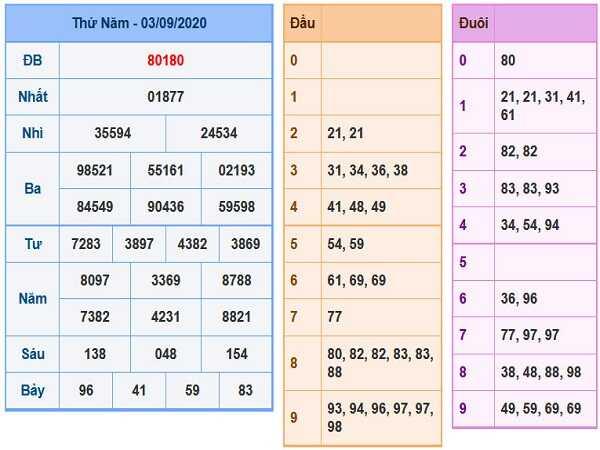 Tổng hợp dự đoán KQXSMB- xổ số miền bắc thứ 6 ngày 04/09/2020