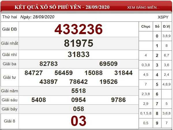 Dự đoán KQXSPY ngày 05/10/2020- xổ số phú yên tỷ lệ trúng lớn