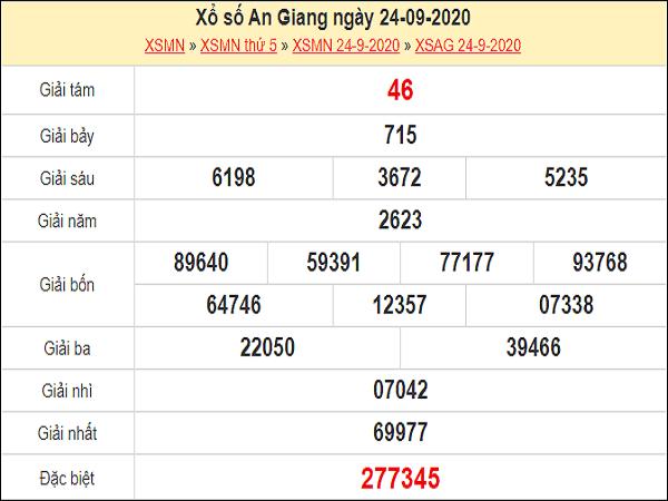 Tổng hợp nhận định KQXSAG ngày 01/10/2020 - xổ số an giang hôm nay