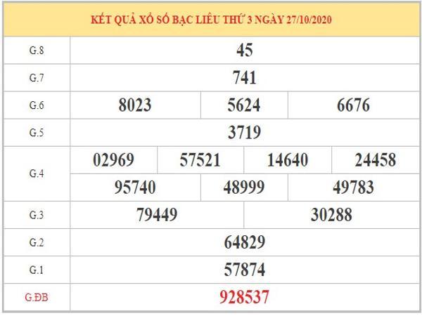 Soi cầu XSBL ngày 03/11/2020 dựa trên kết quả kỳ trước