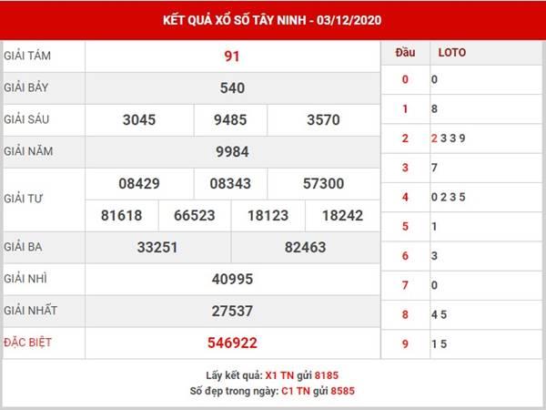 Phân tích kết quả SX Tây Ninh thứ 5 ngày 10/12/2020