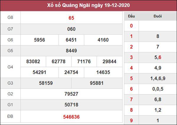 Soi cầu XSQNG 26/12/2020 tham khảo cặp số Quảng Ngãi may mắn
