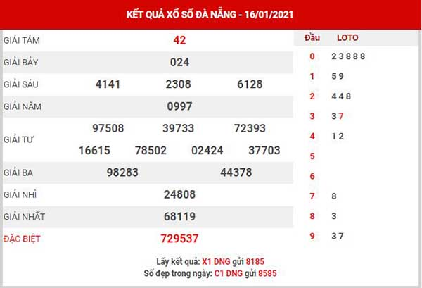 Thống kê XSDNG ngày 20/1/2021