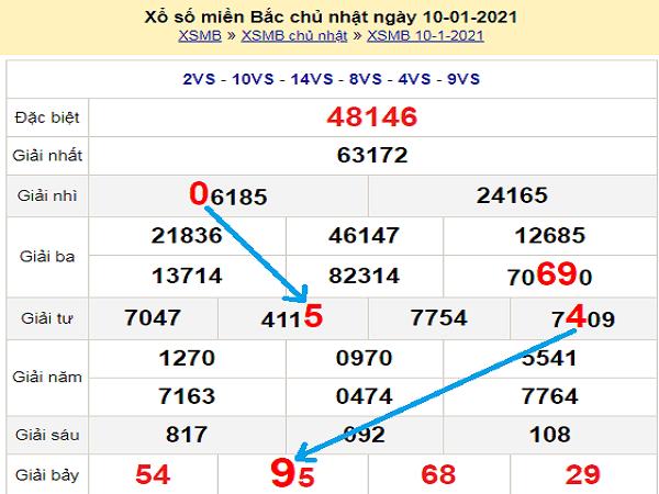 Phân tích xổ số miền bắc ngày 11/01/2021 chuẩn xác