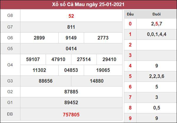 Nhận định KQXS Cà Mau 1/2/2021 thứ 2 chi tiết và chuẩn xác nhất