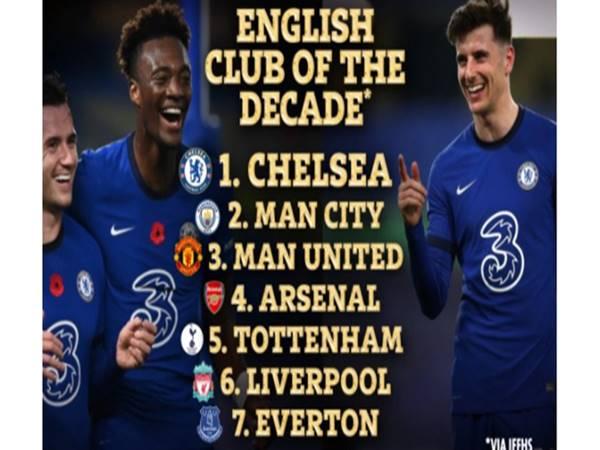 Bóng đá Anh 27/3: Chelsea là CLB xuất sắc nhất thập kỷ Premier League