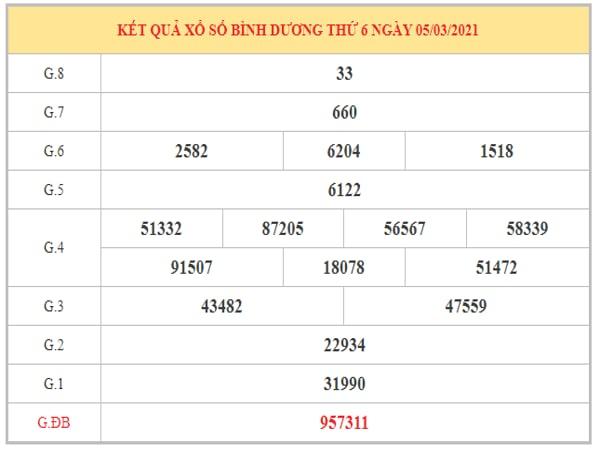 Nhận định KQXSBD ngày 12/3/2021 dựa trên kết quả kỳ trước