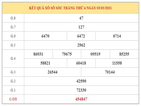Dự đoán XSST ngày 10/3/2021 dựa trên kết quả kỳ trước
