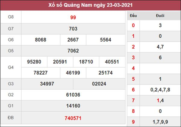 Dự đoán XSQNM 30/3/2021 chốt bạch thủ lô Quảng Nam thứ 3