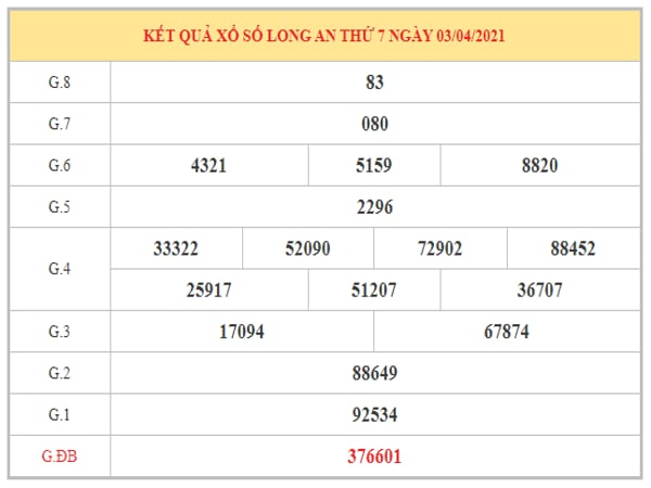 Thống kê KQXSLA ngày 10/4/2021 dựa trên kết quả kì trước