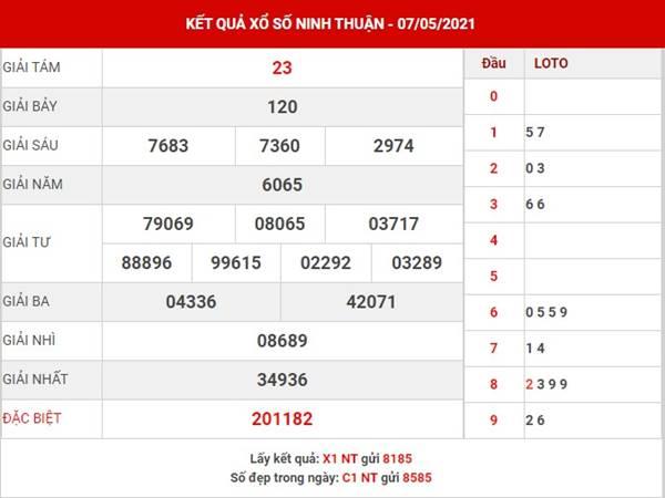 Phân tích xổ số Ninh Thuận thứ 6 ngày 14/5/2021