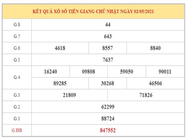 Phân tích KQXSTG ngày 9/5/2021 dựa trên kết quả kì trước