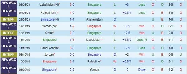 Kèo bóng đá giữa Singapore vs Saudi Arabia