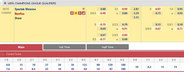 Tỷ lệ kèo bóng đá giữa Spartak Moscow vs Benfica
