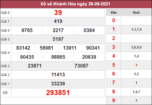 Soi cầu KQXSKH ngày 29/9/2021 dựa trên kết quả kì trước